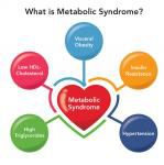 Visit......   https://realfoodfix.com.au/metabolic-syndrome-what-it-is-do-you-have-it/