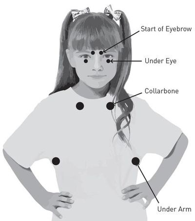 EFT CHILD'S TAPPING POINTS