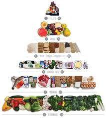 food pyramid guide
